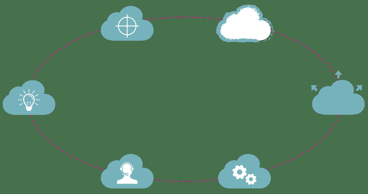 Enterprise cloud solutions, Enterprise cloud services