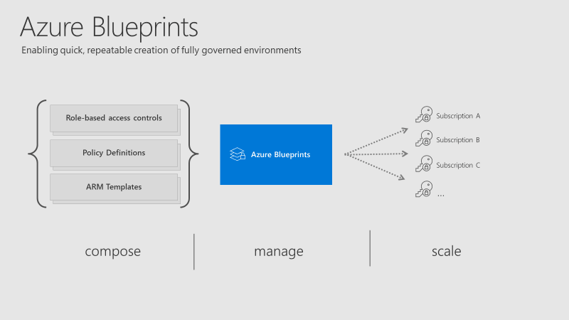 Azure Blueprints is a collection of governance and resource services, defined in such a way to allow you to repeat deployments to a set standard with a couple of clicks with Evros.